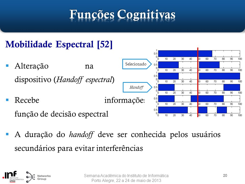Funções Cognitivas Mobilidade Espectral [52]